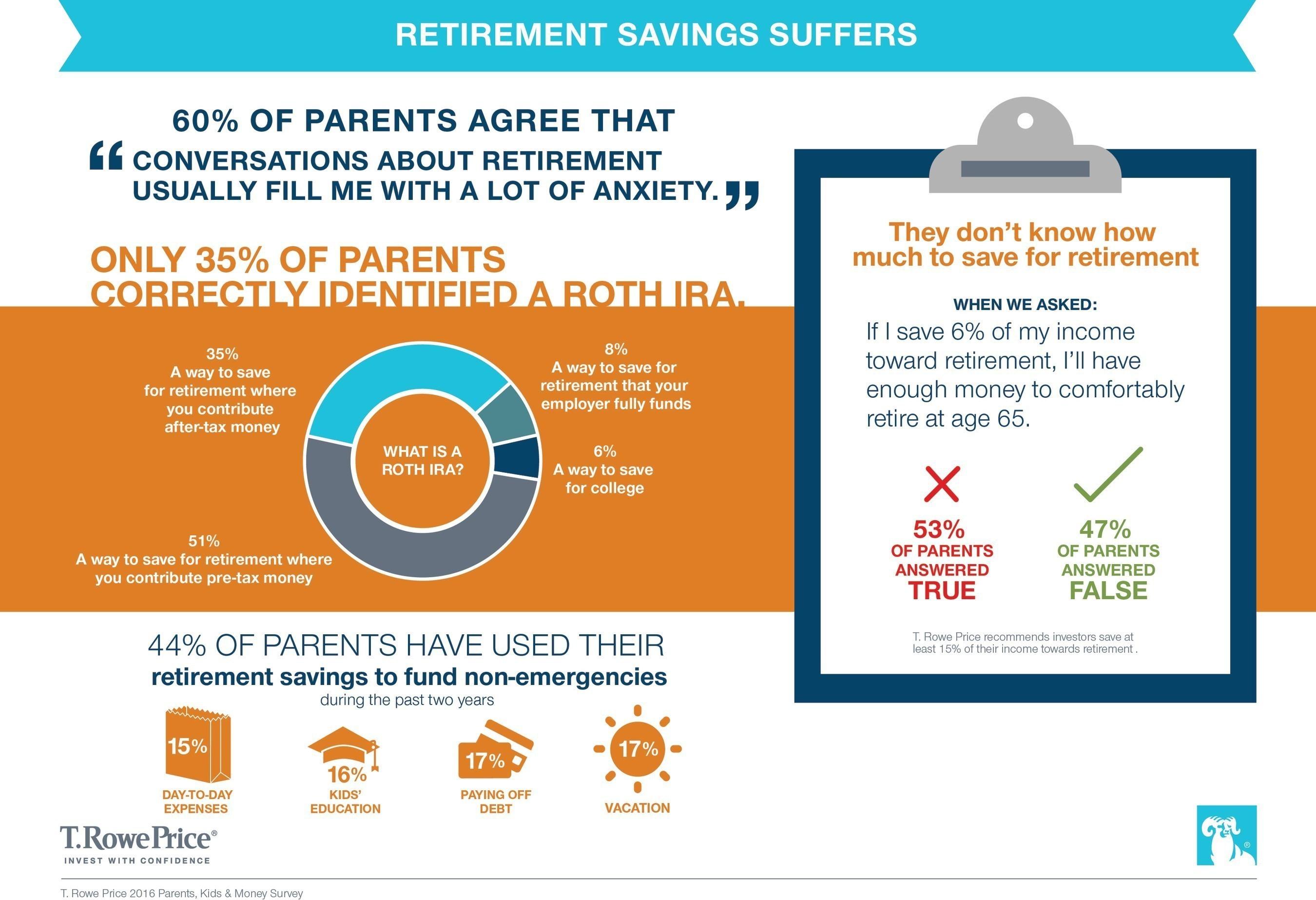 Retirement Savings Suffers