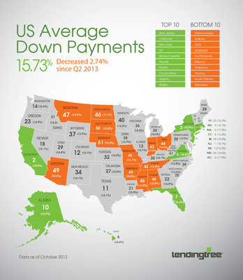 LendingTree Reports US Average Down Payment Percentage Falls to 15.73% in Q3 2013.  (PRNewsFoto/LendingTree)