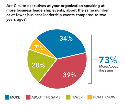 Wanted: Better Conference ROI - New Study Shows 44% of Communications Professionals Have No Process