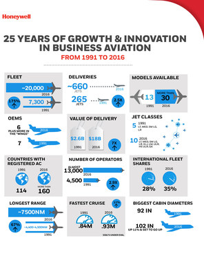 Honeywell Business Aviation 25-year Comparison Infographic