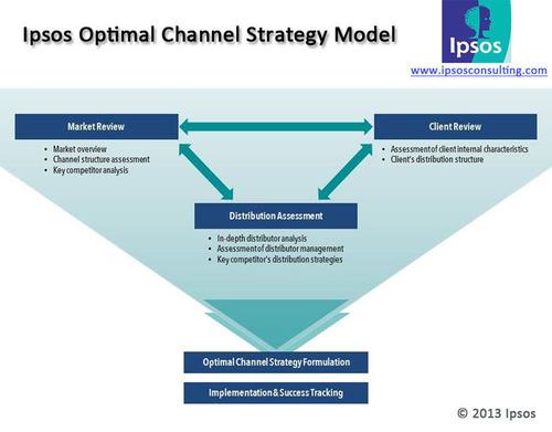 cannels to market strategy pdf