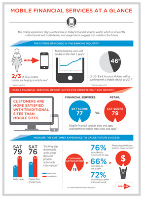 Mobile Financial Services at a Glance.  (PRNewsFoto/ForeSee)