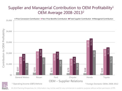 Supplier price concession contribution (shortest bar) is only a fraction of the total supplier contribution to OEM profits.  When added to the supplier non-price contribution (third bar from left) the total exceeds the OEM's managerial contribution (fourth bar) to OEM profits.