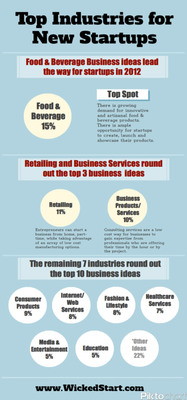 Top Industries for New Startups.  (PRNewsFoto/Wicked Start)
