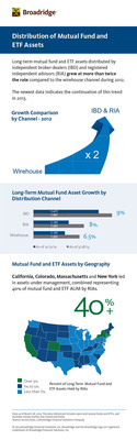 Distribution of Mutual Fund and ETF Assets.  (PRNewsFoto/Broadridge Financial Solutions, Inc.)
