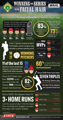 Get growing-that's the message pro baseball's skippers should be telling their players as they prepare for the post season. The reason, according to a new light-hearted study from STATS and men's grooming leader Wahl, is the more facial hair a team has the better their odds of hoisting the trophy at season's end. More information at wahlgrooming.com. (PRNewsFoto/Wahl Grooming)