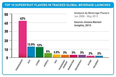 Top 10 Global Superfruit Flavors by Innova Market Insights