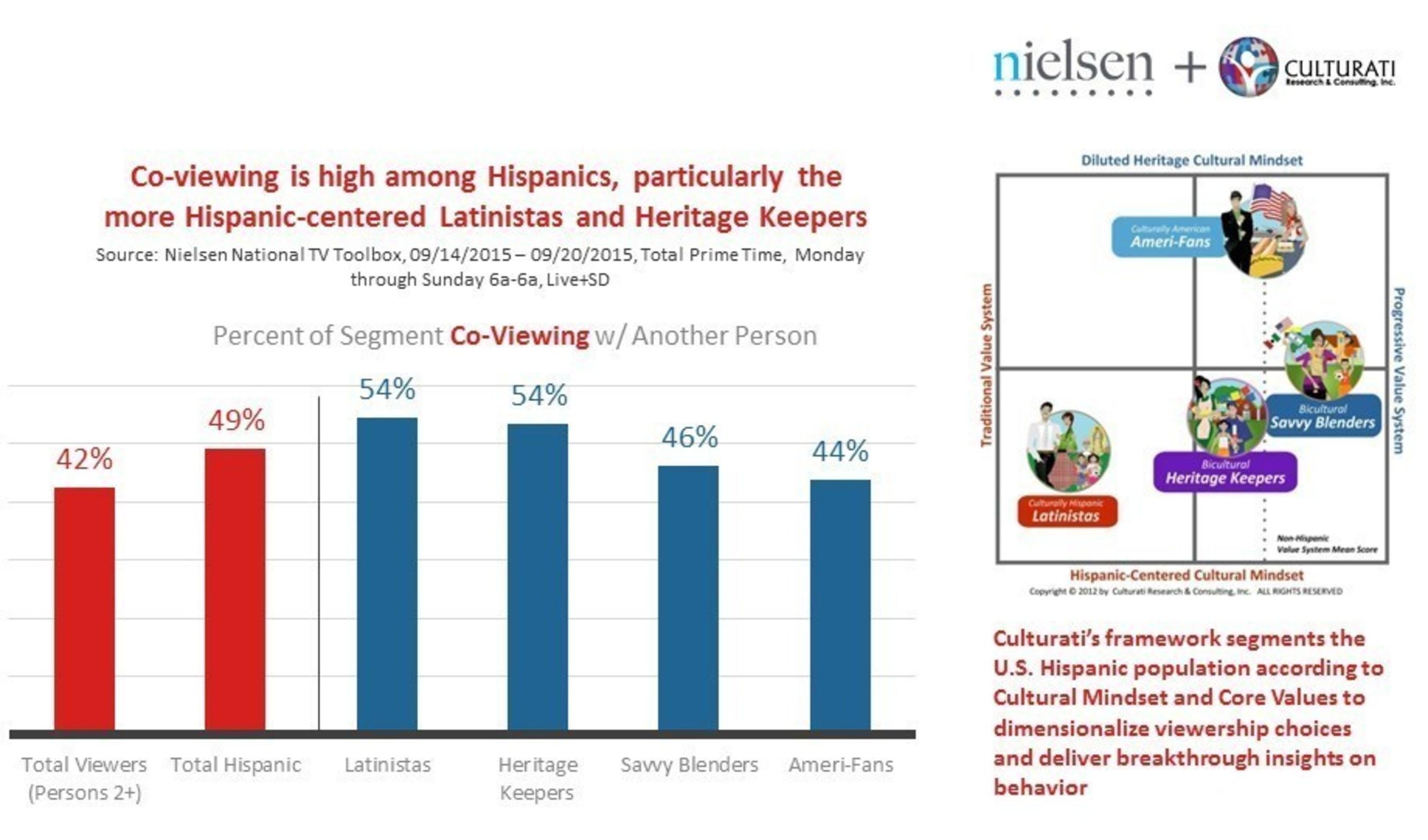 Exhibit 1: U.S. Hispanic co-viewing by Culturati Segment