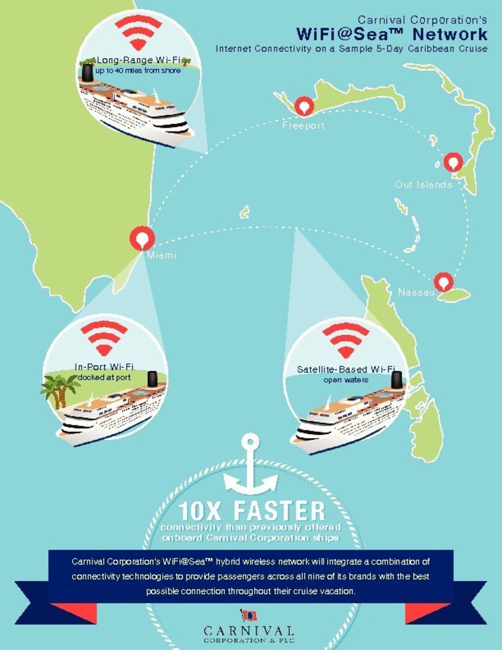 Carnival Corporation's new WiFi@Sea provides 10x faster speeds than previously available.