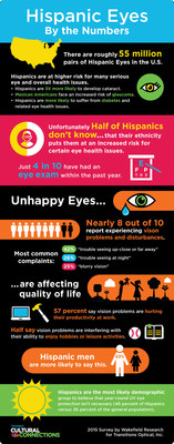 Hispanic eyes by the numbers