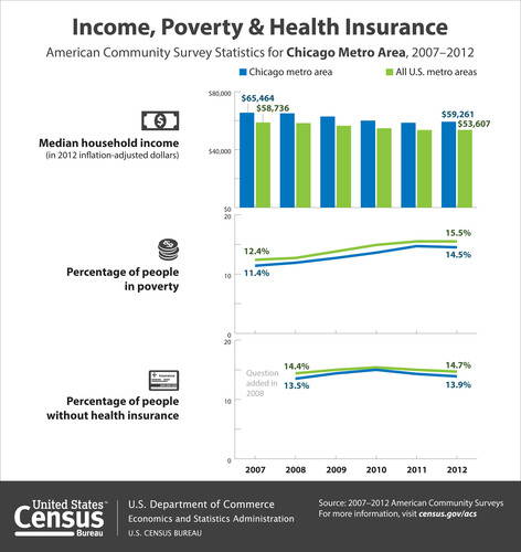 According to the Census Bureau's 2012 American Community Survey, the median household income in the Chicago metro area was $59,261 in 2012, which was not statistically different from $58,561 in 2011. In addition, 14.5 percent of people in the Chicago area were in poverty in 2012, which was not statistically different from 14.7 percent in 2011. In 2012, 13.9 percent of the area's population lacked health insurance coverage, a decrease from 14.3 percent in 2011. (PRNewsFoto/U.S. Census Bureau) (PRNewsFoto/U.S. CENSUS BUREAU)