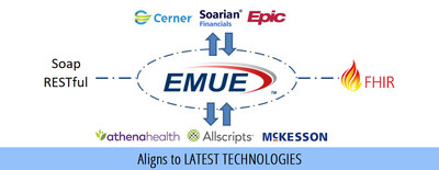 EMUE 5.0 enables hospitals to expand their Health IT interoperability initiatives and improve their efficiency.