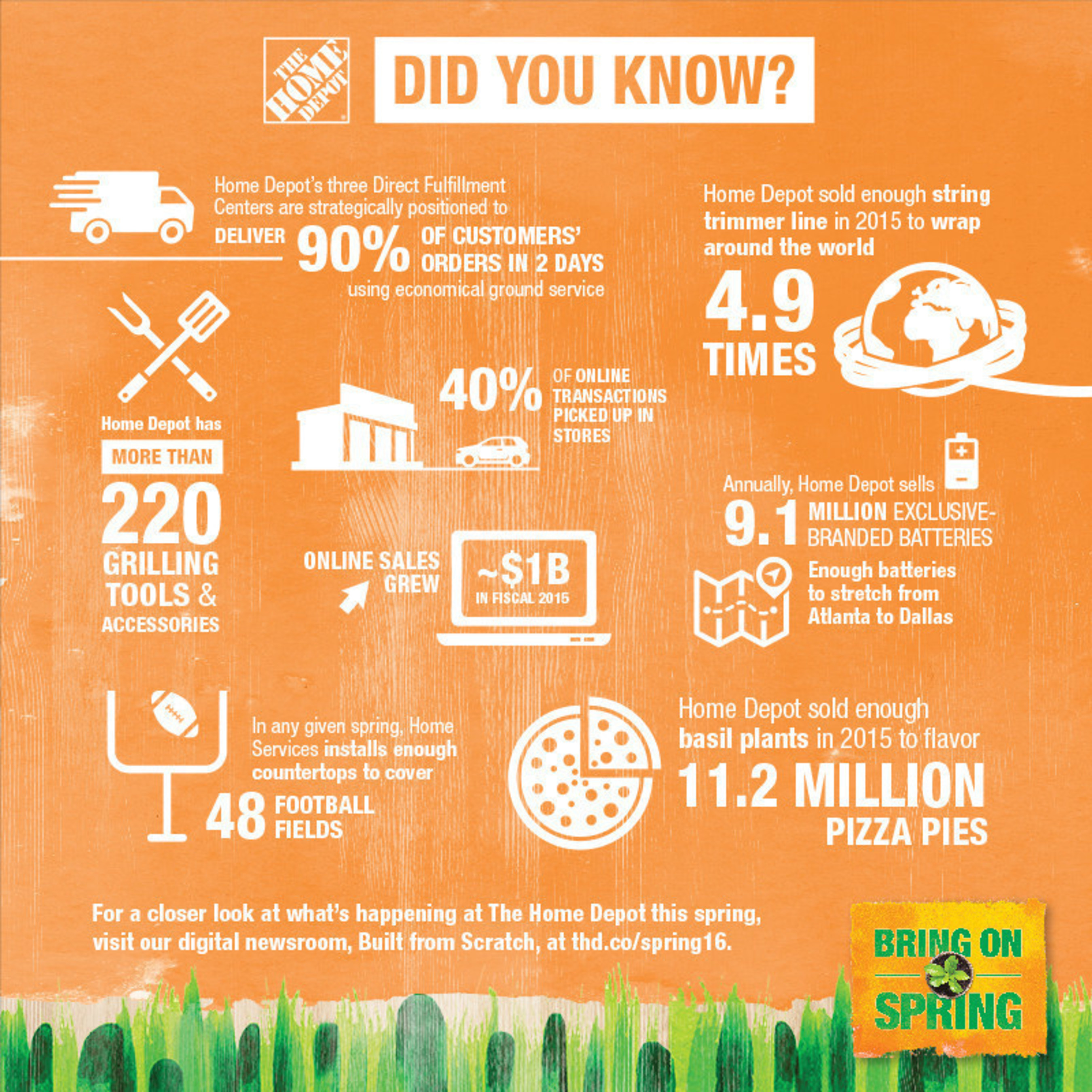 For The Home Depot, spring is synonymous with home improvement. Check out some of this season's most interesting stats from the world's largest home improvement retailer. #bringonspring