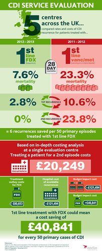 CDI Service Evaluation Infographic (PRNewsFoto/Astellas Pharma EMEA)