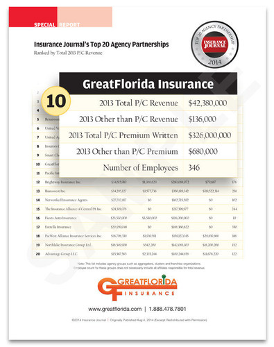GreatFlorida Insurance is recognized as a Top 20 Agency Partnership in the U.S. by Insurance Journal. www.greatflorida.com  (PRNewsFoto/GreatFlorida Insurance)
