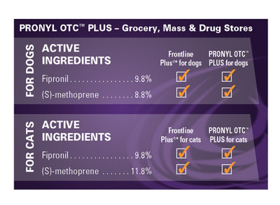 Pronyl OTC chart (PRNewsFoto/Sergeant's Pet Care Products, Inc.)