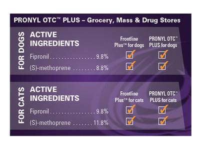 Pronyl OTC chart (PRNewsFoto/Sergeant's Pet Care Products, Inc.)