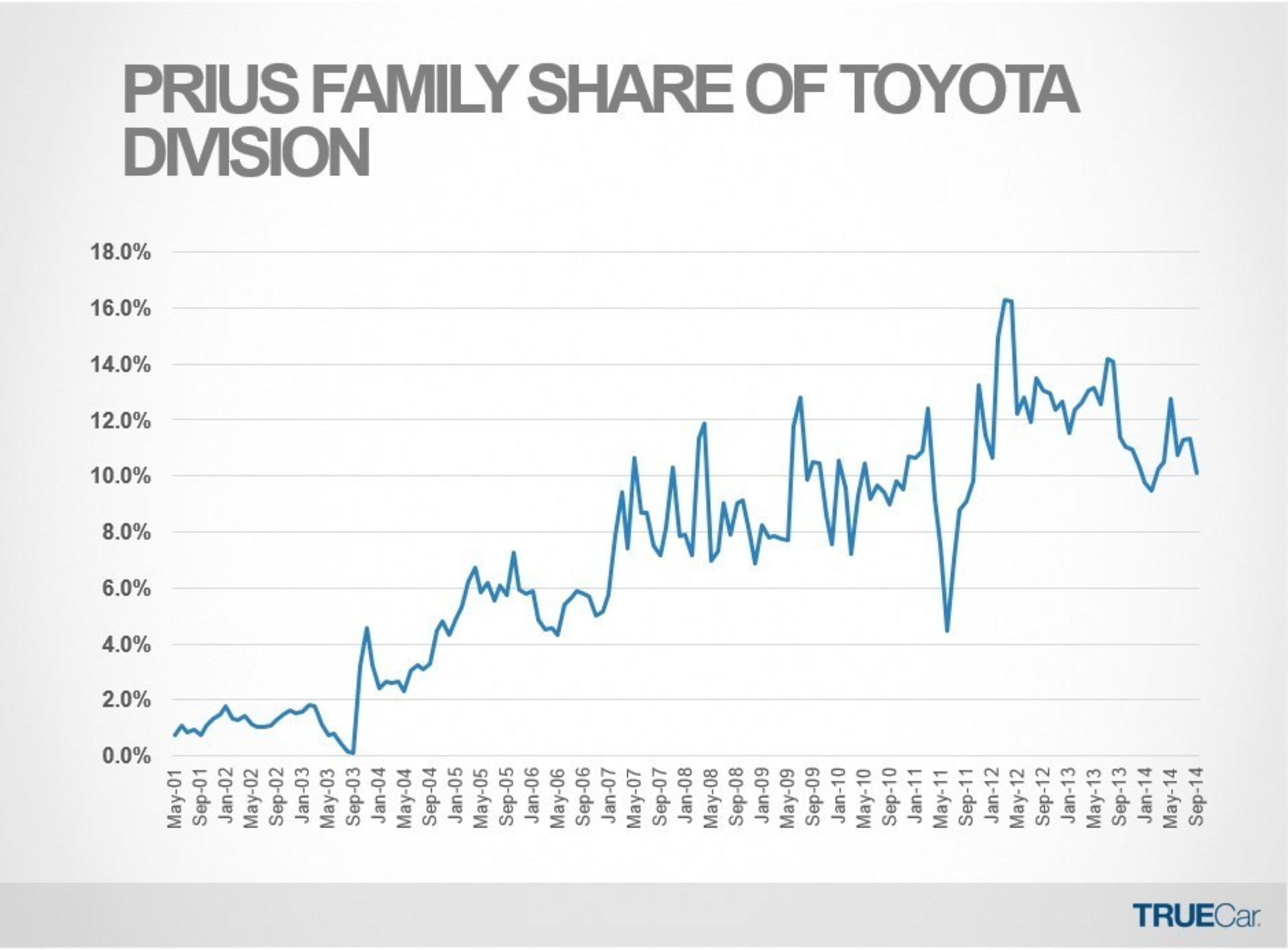 Prius Family Share of Toyota Division