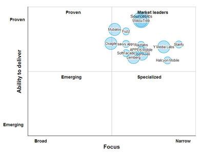 Top Consumer Mobile App Developers. (PRNewsFoto/SourcingLine) (PRNewsFoto/SOURCINGLINE)