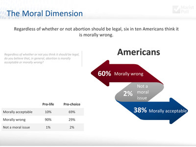 Sixty percent of Americans think abortion is morally wrong, while only 38 percent think it is morally acceptable, according to a new 2015 Knights of Columbus-Marist Poll.