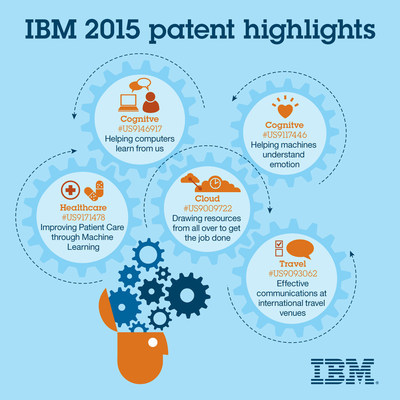 IBM's 2015 patent results represent a diverse range of inventions, as well as a strong and growing focus on cognitive computing, cloud platforms and industry solutions.