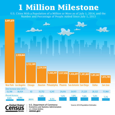 San Jose becomes the 10th city to reach the 1 million population threshold. California now joins Texas with three cities with total populations at this level.