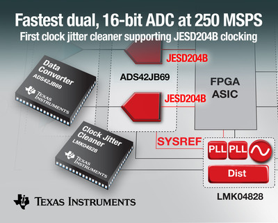 TI has entered the JESD204B market with the industry's fastest dual, 16-bit analog-to-digital converter (ADC) and first clock jitter cleaner.  (PRNewsFoto/Texas Instruments Incorporated)