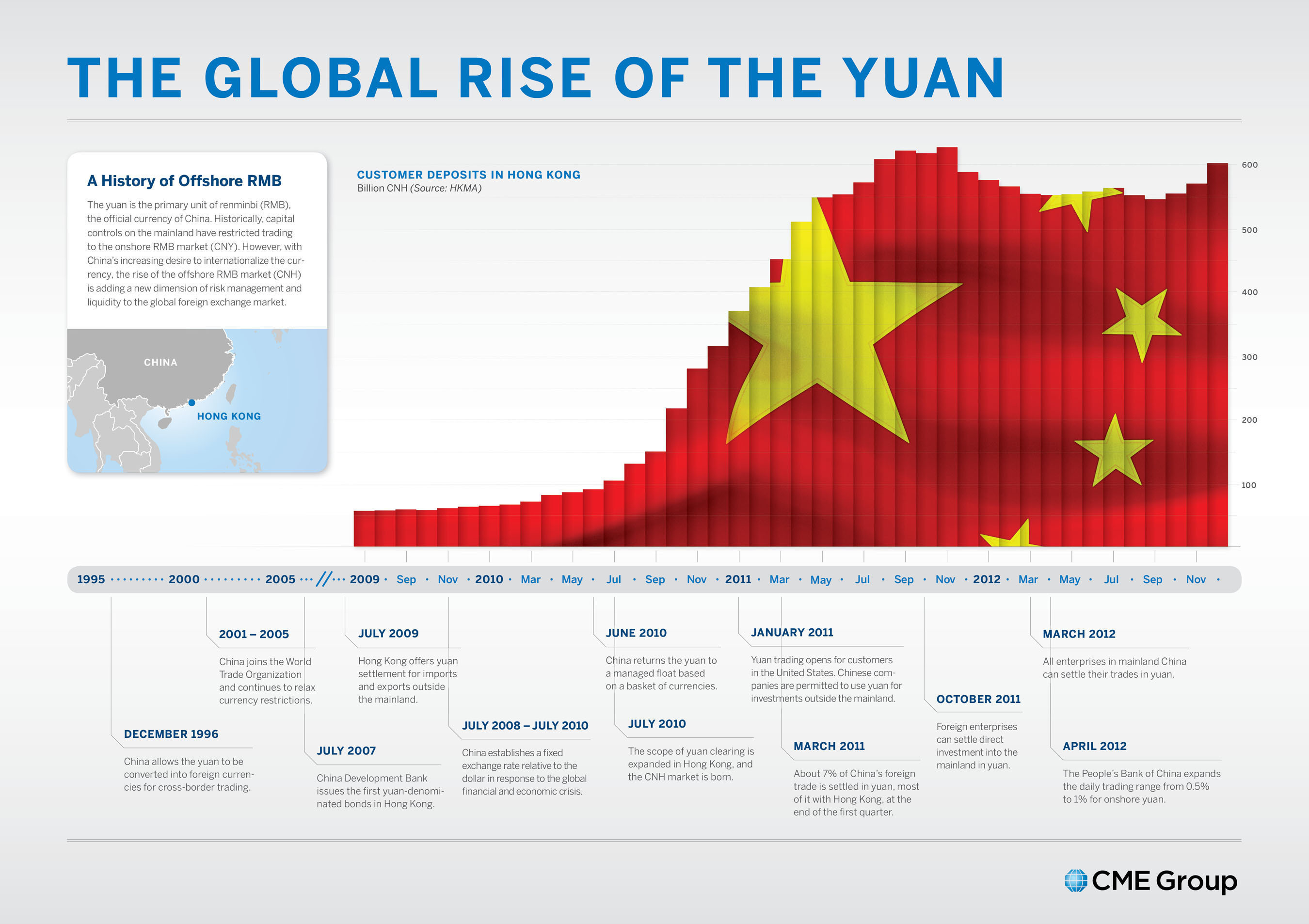 The Global Rise of the Yuan (source: CME Group).  (PRNewsFoto/CME Group)