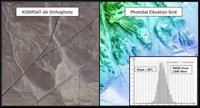 KOMPSAT-3A 40cm resolution orthophoto on the left. PhotoSat 1m elevation grid showing the histogram of the elevation differences to a highly accurate LiDAR survey on the right.