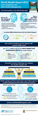 WWR 2015 Infographic from Capgemini and RBC Wealth Management: The evolving role of the wealth manager. (PRNewsFoto/Capgemini; RBC; RBC Wealth)