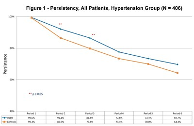Persistency, All Patients, Hypertension Group (N = 406)