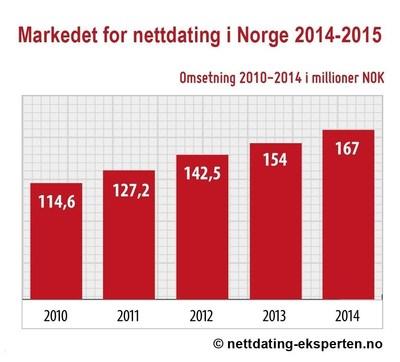 Den nye bransjerapporten for markedet for nettdating i Norge 2014-2015, Omsetning 2010-2014 i millioner NOK (De norske Nettdating-Eksperten - nettdating-eksperten.no) (PRNewsFoto/Metaflake) (PRNewsFoto/Metaflake)