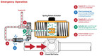 Improved Fire Safety for Pneumatic Control Systems