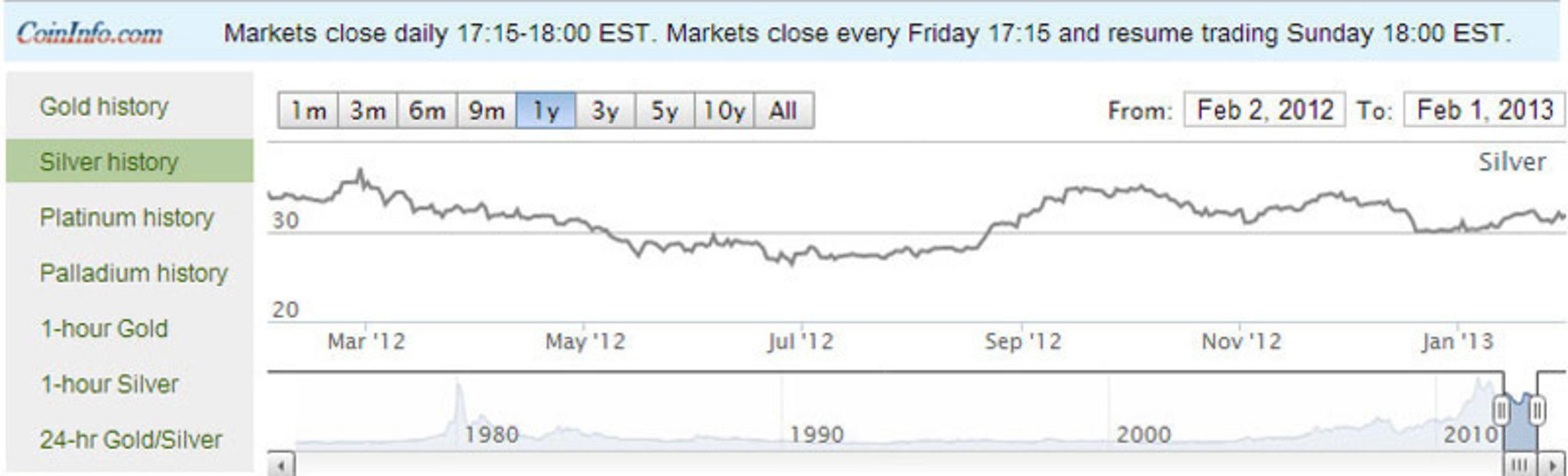 Historical Silver Chart.  (PRNewsFoto/CoinInfo.com)