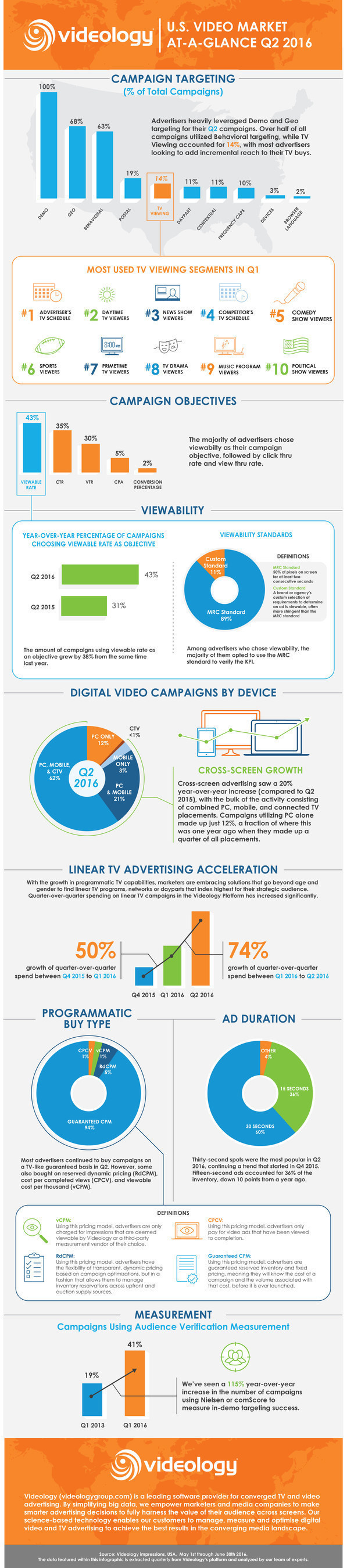 Videology's Q2 U.S. Video Market At-A-Glance Report