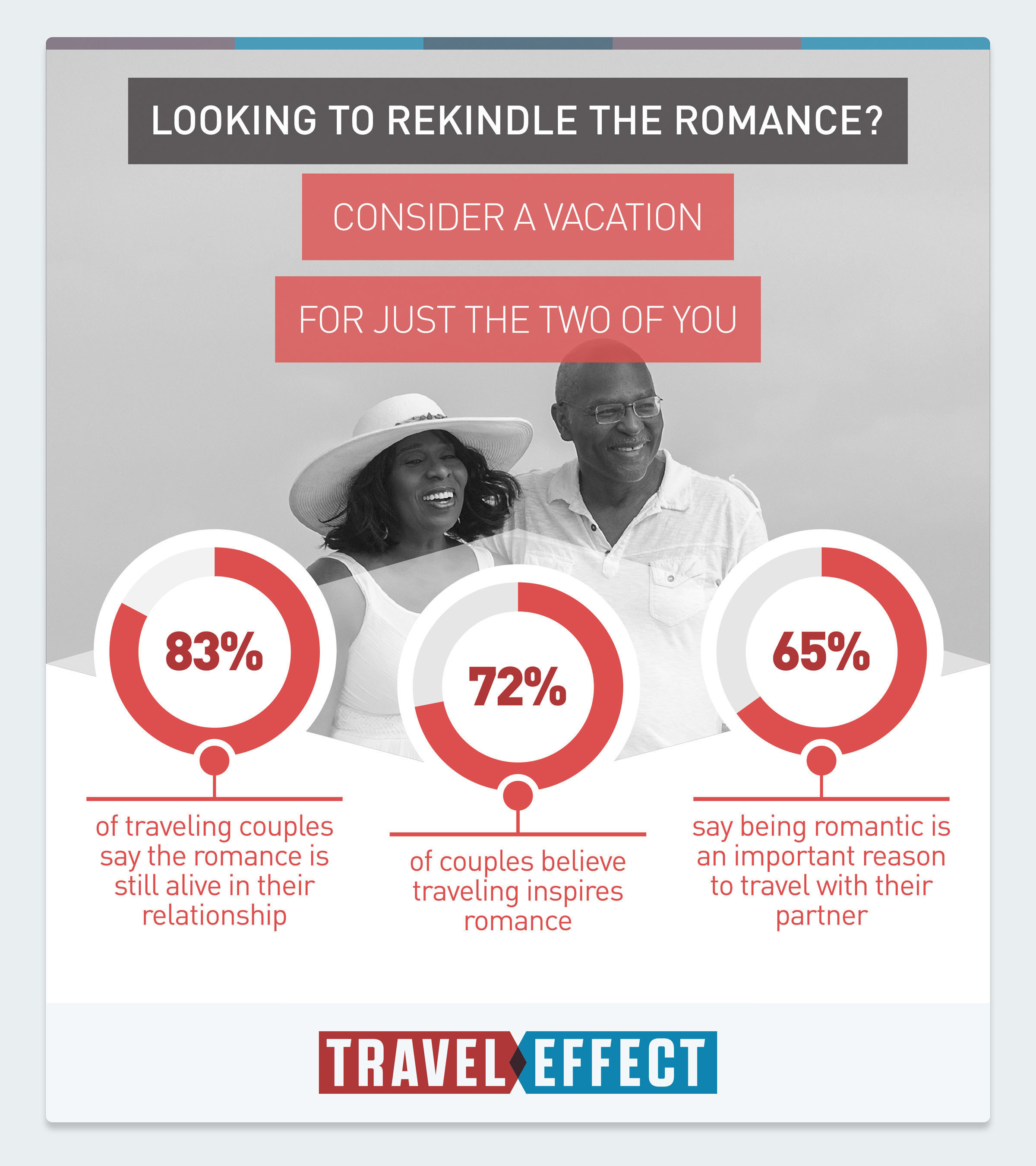 Valentine's Survey Finds Traveling Together Strengthens Relationships, Makes Sex Better.  (PRNewsFoto/U.S. Travel Association)