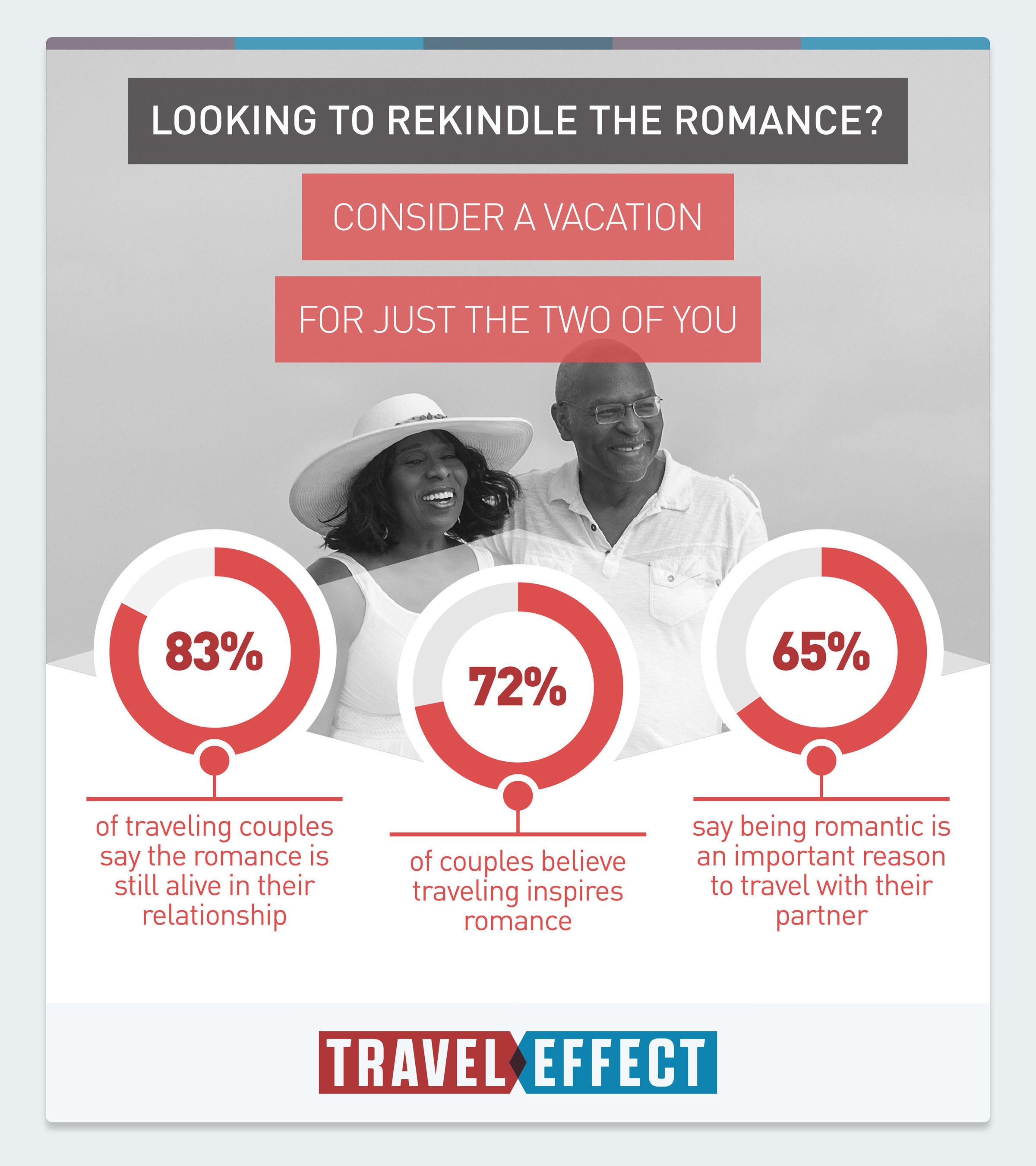 Valentine's Survey Finds Traveling Together Strengthens Relationships, Makes Sex Better.  (PRNewsFoto/U.S. ...