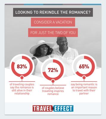 Valentine's Survey Finds Traveling Together Strengthens Relationships, Makes Sex Better.  (PRNewsFoto/U.S. Travel Association)