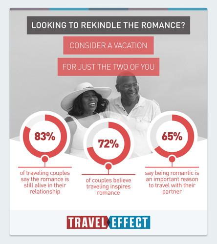 Valentine's Survey Finds Traveling Together Strengthens Relationships, Makes Sex Better. (PRNewsFoto/U.S. Travel Association) (PRNewsFoto/U_S_ TRAVEL ASSOCIATION)