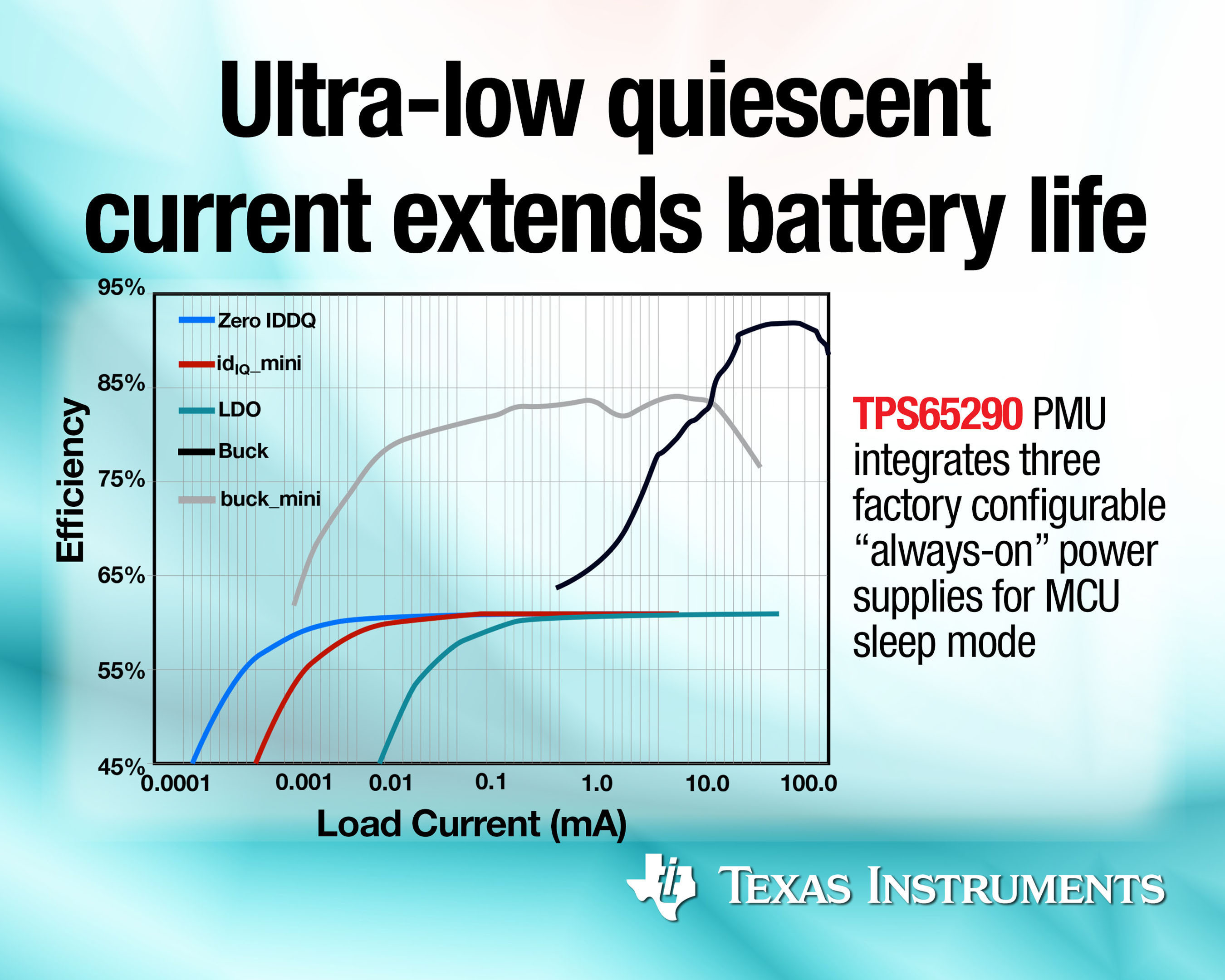 Ultra-low quiescent current extends battery life.  (PRNewsFoto/Texas Instruments Incorporated)