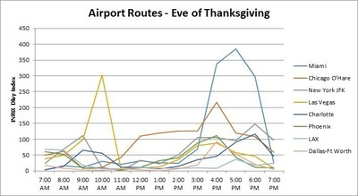 Airport Routes - Eve of Thanksgiving