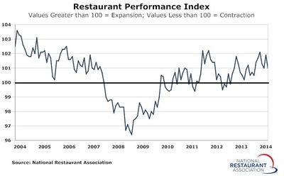 The National Restaurant Association's Restaurant Performance Index - a monthly composite index that tracks the health of and outlook for the U.S. restaurant industry - stood at 101.0 in September, down 0.9 percent from its August level.