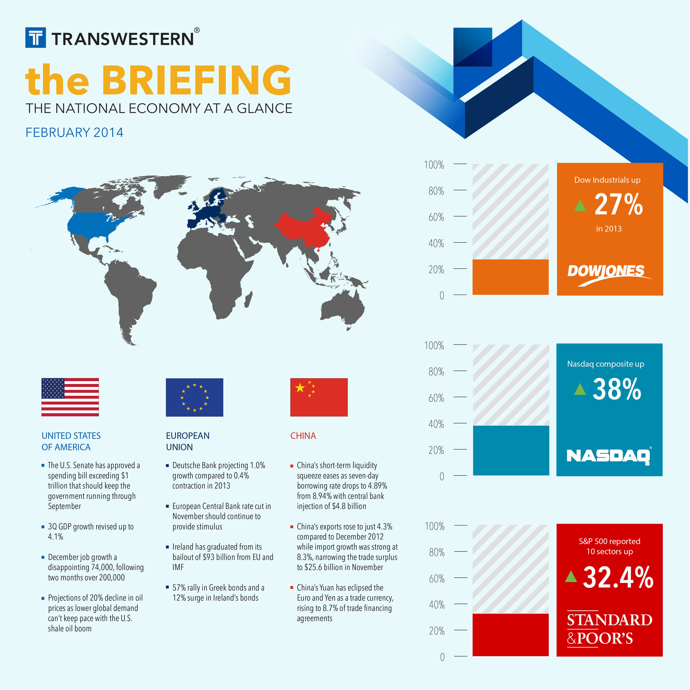 "The accelerating economy may be derailed by uncertainty in China and emerging markets, according to the February edition of ""the BRIEFING"" report compiled by Transwestern.  (PRNewsFoto/Transwestern)"