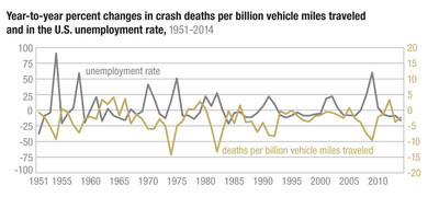 Year-to-year percent changes in crash deaths per billion vehicle miles traveled and in the U.S. unemployment rate