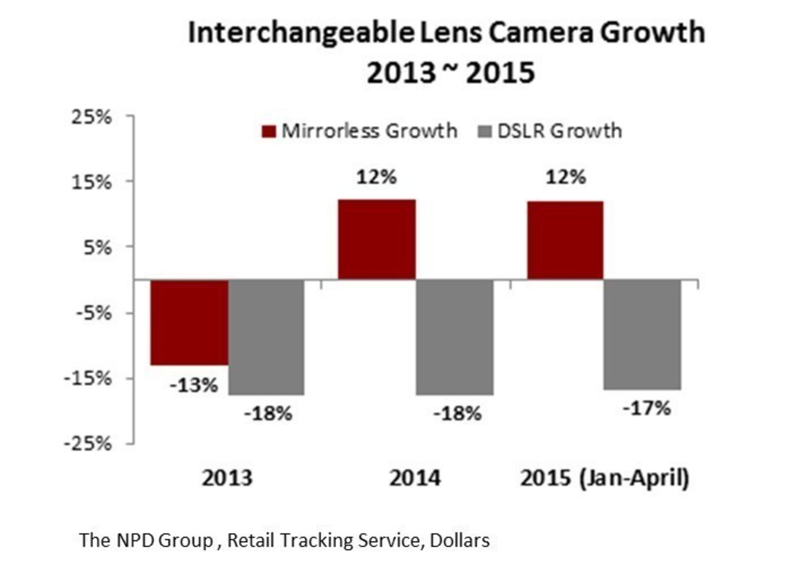 Interchangeable Lens Camera Growth 2013 - 2015