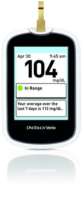 The new OneTouch Verio(R) Blood Glucose Monitoring System helps people with diabetes better understand their blood sugar results without any extra effort. Easy to use, the system features a color-coded range indicator that shows whether a test result is within, below or above range without the need to scroll or push buttons. It also looks for signs of progress and provides positive reinforcement with Progress Notes when results are consistently within range or back in range. After using the OneTouch Verio(R) Meter for a week, 94% of people with diabetes said it made their test results simple to understand.