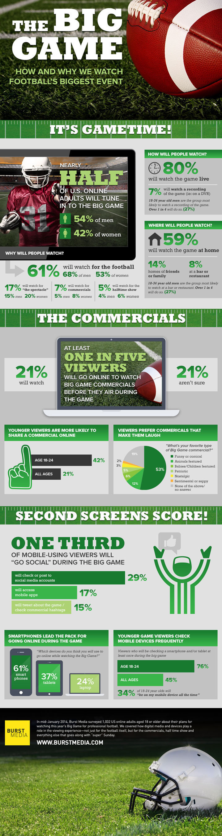 The Big Game: How and Why We Watch Football's Biggest Event. (PRNewsFoto/Burst Media) (PRNewsFoto/BURST ...