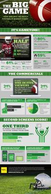 The Big Game: How and Why We Watch Football's Biggest Event. (PRNewsFoto/Burst Media) (PRNewsFoto/BURST MEDIA)