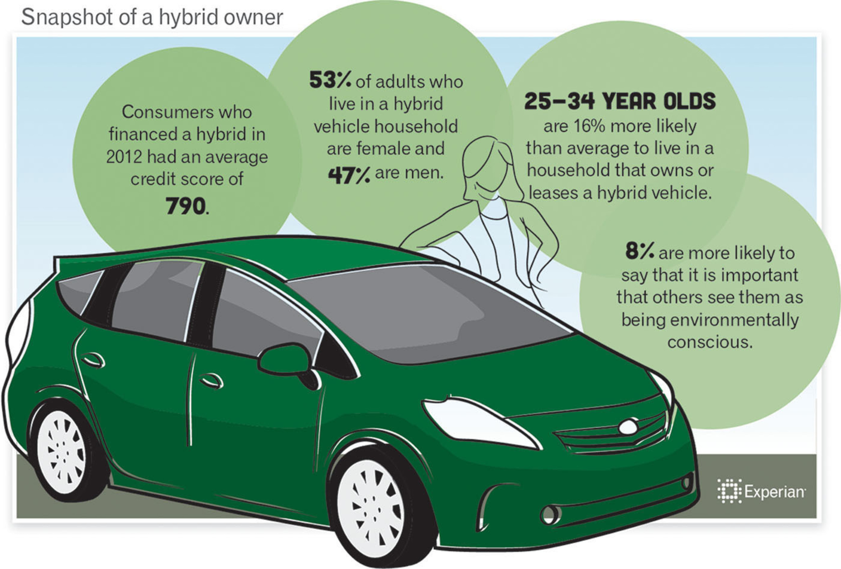 Snapshot of a typical hybrid owner.  (PRNewsFoto/Experian Automotive)