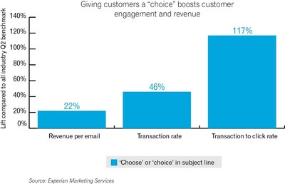 "According to Experian Marketing Services' Q2 2015 Email Benchmark Report, email campaigns using the words ""choice"" or ""choose"" in the subject line are driving higher-than-average engagement and revenue rates."
